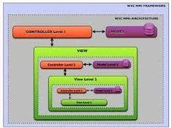 Handset Software-UI/MMI Service