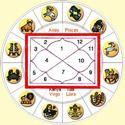 Horoscope Prediction Services