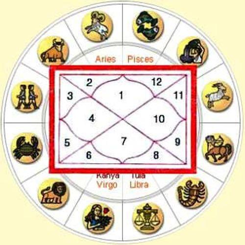 Horoscope Prediction Services in Kochi
