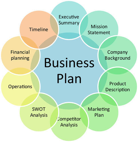 consulting business plan template word