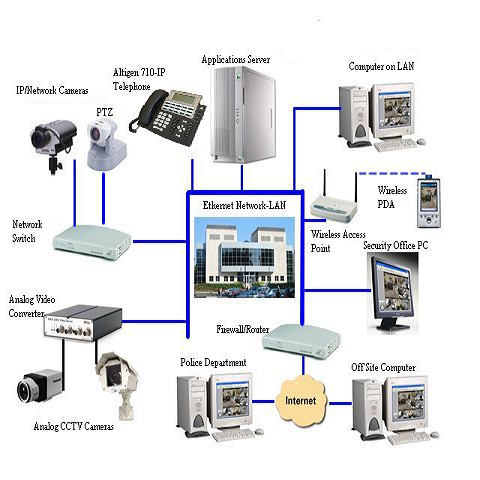 High End Networking Solution Wide Area Network Service