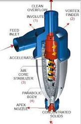 Hydrocyclone Fil Sep Equipments Private Limited