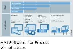 HMI Softwares for Process Visualization