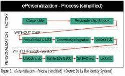 e-Personalization Services
