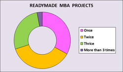 Readymade MBA Projects in Operations Management