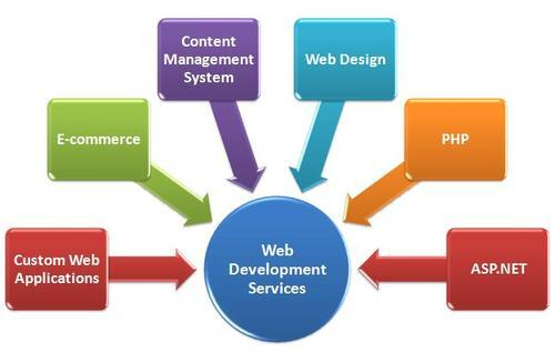 Web Development Services Web Development Services Web Development