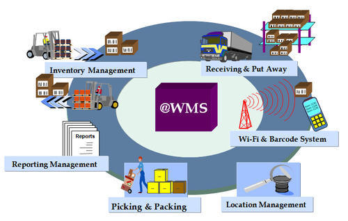 Image result for wms system warehouse