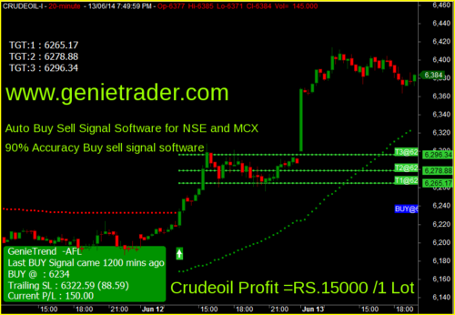 Buy sell signal software for forex
