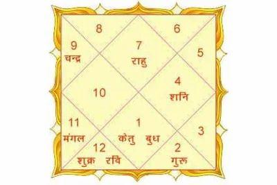 Rashi bhavishya janam kundali