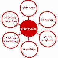 E-Commerce & Online Marketing