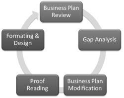 small business bc business plan
