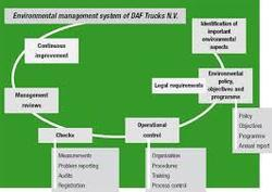 essays environmental management This article introduces the practice and theory of environmental management discussion and analysis will include an overview and history of environmental management practices such as clean.