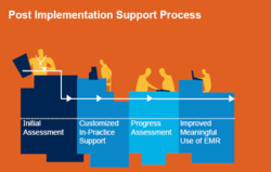 Post Implementation Support Services