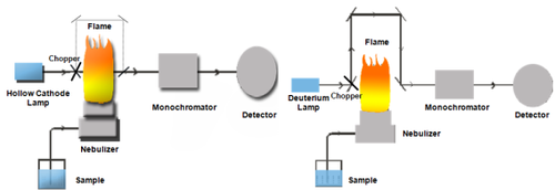 Service provider from new delhi background correction in atomic absorption spectroscopy sciox Choice Image