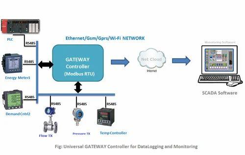 Universal Data Logger Modbus Rtu Gateway A Square E