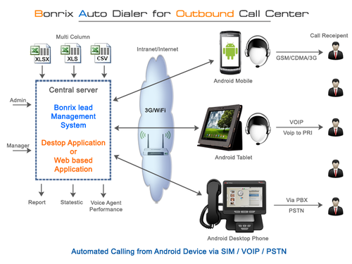 Call Centre Auto Dialer Bonrix Auto Dialer Software It
