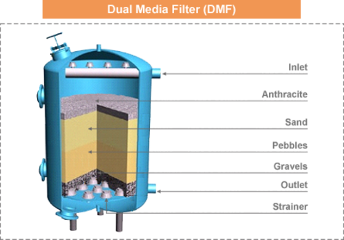 Dual Media Filters Qualicom Solution Private Limited