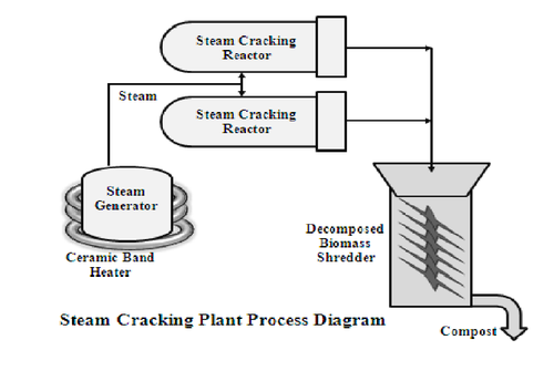 diagrams of a steam cracker