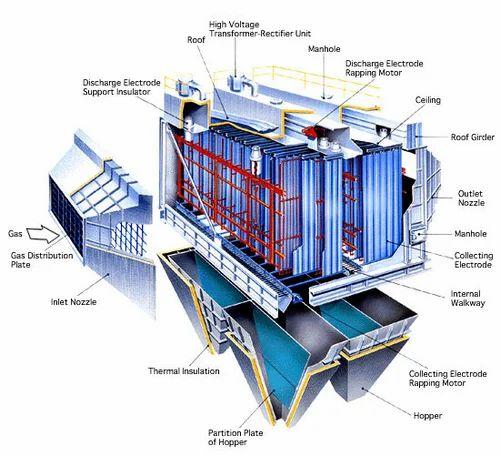 Electrostatic Precipitator Esp Perfect Engineers