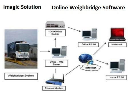 Online Weighbridge Software