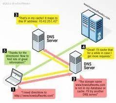 DNS Server & VPN Server Solution