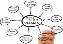 Website Marketing Plans Service