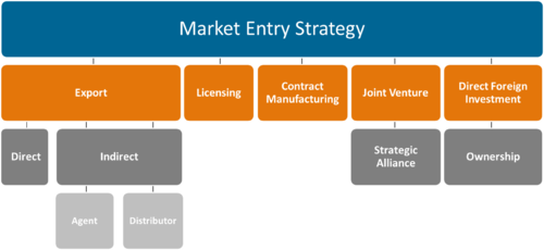 market entry strategy easy jet in india The business plan on indian pharmaceutical industry companies market india  regime is well set to take on the international market india's food consumption happens mainly in homes unlike in most other markets this should reflect tesco's market strategy for sales and should allow them to.