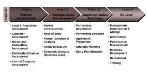 Market Entry Strategy In Noida Sector 31 By Broadway Consulting