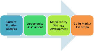 lenovo market entry strategies The article contains a brief overview of chinese market, discusses market entry strategies available market entry strategies in restaurant industry: a brief overview.