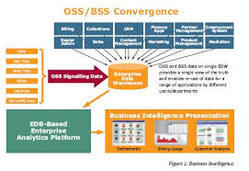 Oss Bss Integration In India