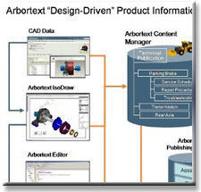 Dynamic Information Delivery Software