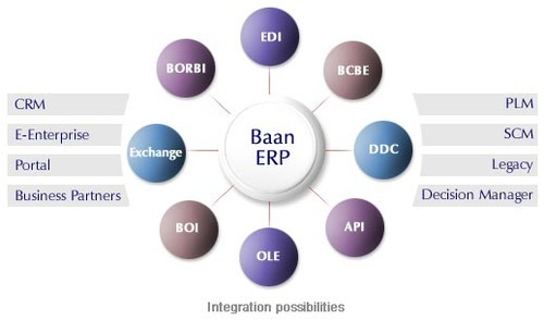 Infor Baan ERP Integration Services in Mumbai, E-Emphasys Infotech ...