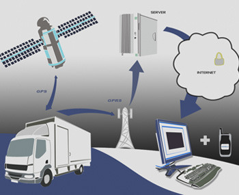 Mobile GPS Tracking System   Mani Interprises   Service