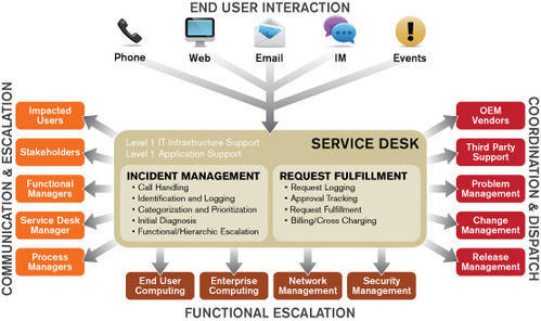 It Infrastructure Management Service Desk Service