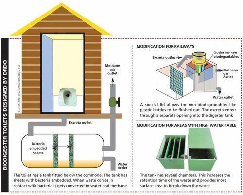 Bio Toilet at Rs 200000/piece(s) | Bio Toilet | ID: 5045037912