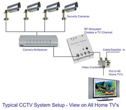 block diagram of cctv – comvt, Wiring block