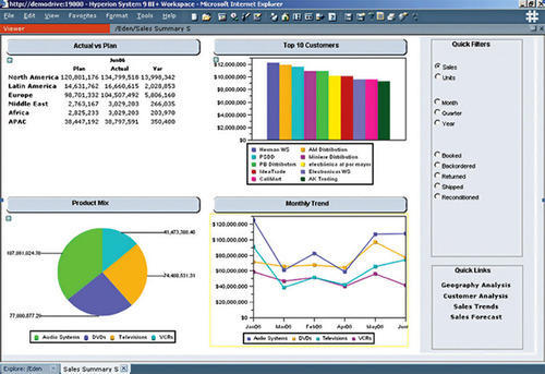 Oracle Essbase & Oracle Hyperion Financial Management (HFM