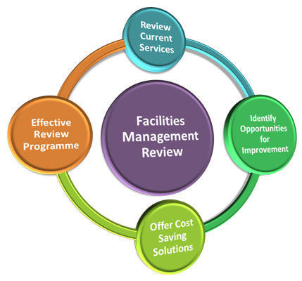 the development of the facilities management 5 key areas of facilities management policy development the modern world of facilities management is one that requires property owners, managers, and staff to constantly adapt to evolutionary changes.