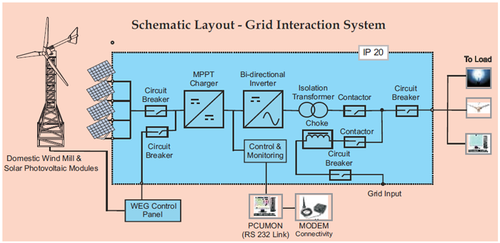 Schematic Off Grid Solar System Wiring Diagram from 3.imimg.com