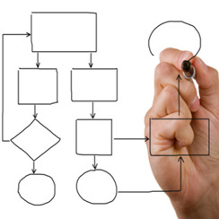 Instructional Design Services In India