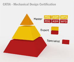 Dassault System Certification