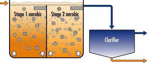 Moving Bed Biofilm Reactors