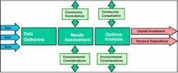 Program Development Service