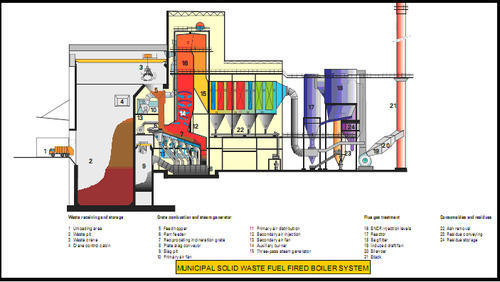 MSW Boiler, Boilers & Boiler Parts | Articulated Vessels & Utility ...