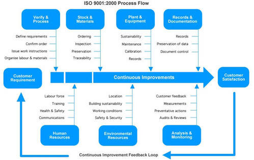 iso 9001 2015 in mumbai bandra kurla complex by bmqr certifications rh indiamart com ISO 9001 Process Flow Diagram ISO 9001 Process Flow Diagram
