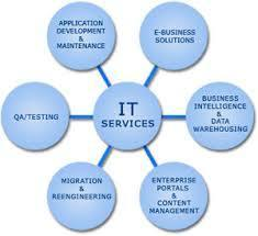 it service solutions in jntu road hyderabad swajaya technologies