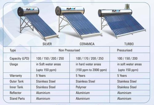 Racold Solar Water Heaters For Flats Hotels And Hospitals