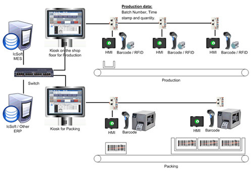 Barcode Based Production Software & Inventory Management