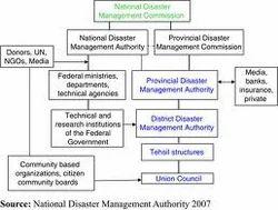 disaster management awareness