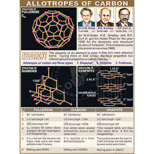Allotropes of carbon  Wikipedia